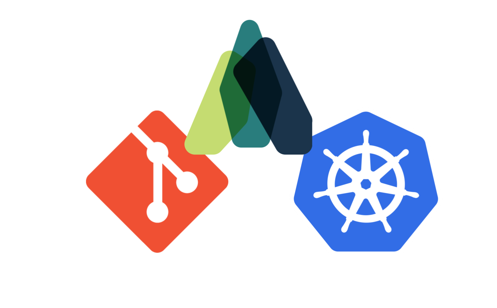 GitOps on Kubernetes
