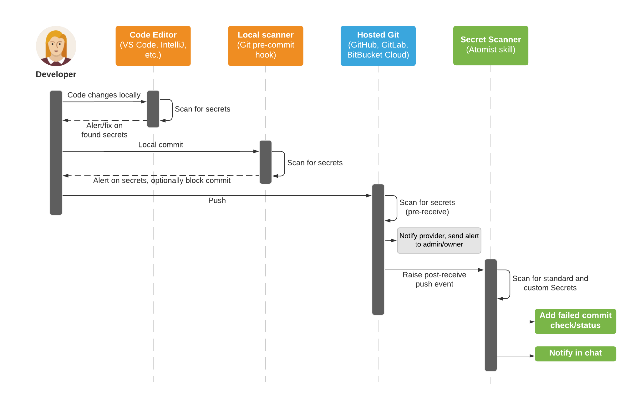 Sequence diagram of secret scanning